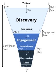 Conversion Rate Optimization Marketing Funnel