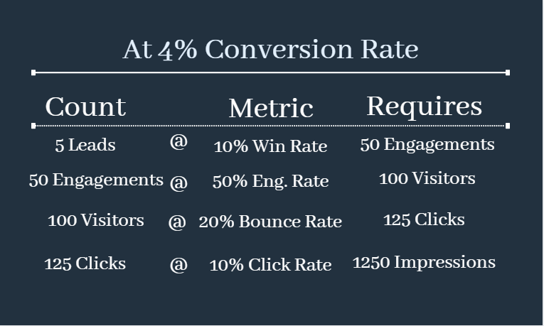 Present conversion rate at 4%