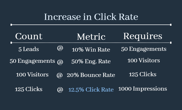 Increasing click rate for conversion rate optimization