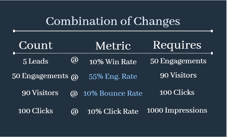 Tweaking other ratios as a part of conversion rate optimization
