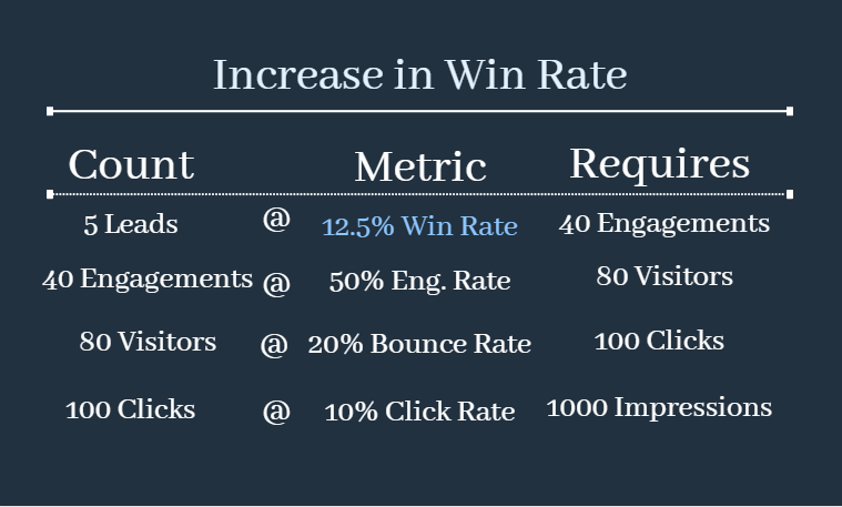 Tweaking win rate as a part of conversion rate optimization