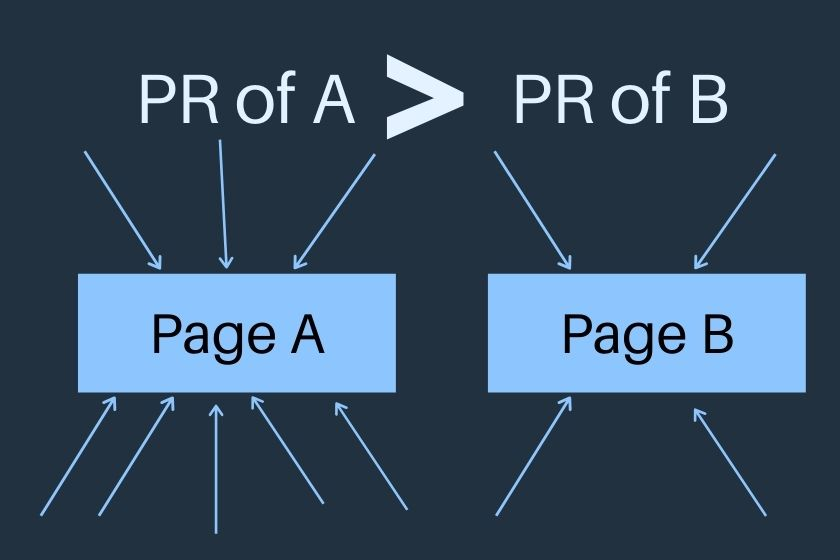 internal linking for a new blog Page Rank